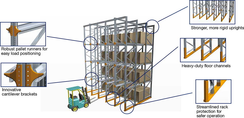 design of drive-in rack system