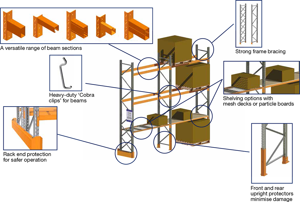 Design for selective racking system